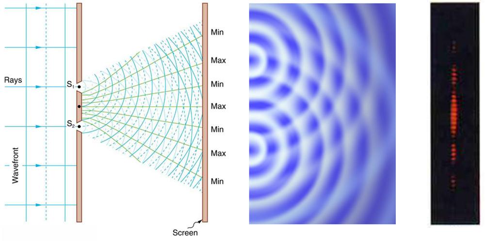 اپتیک موجی (اپتیک موجی)